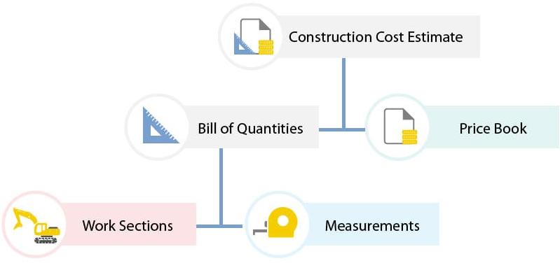 Construction cost estimate bill of quantities