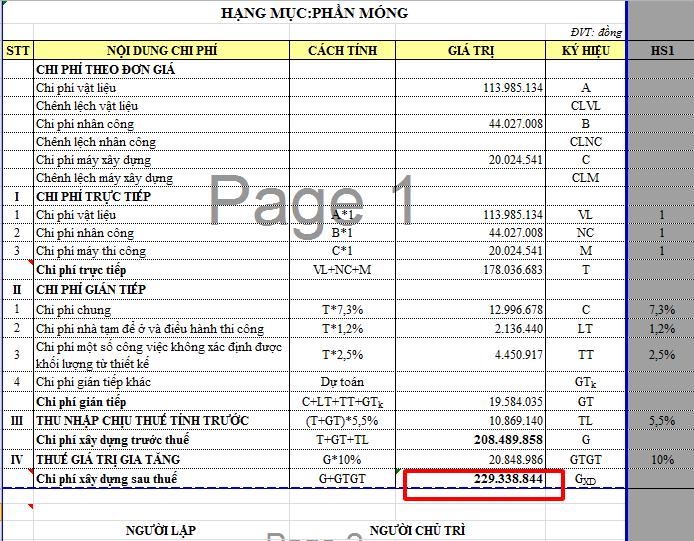 Giá trị tổng hợp chi phí xây dựng